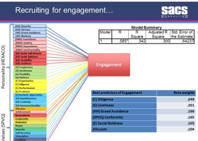 Were you born engaged or disengaged?