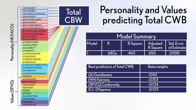 HEXACO Personality & Values predicting total Counterproductive Work Behaviours (CWB)