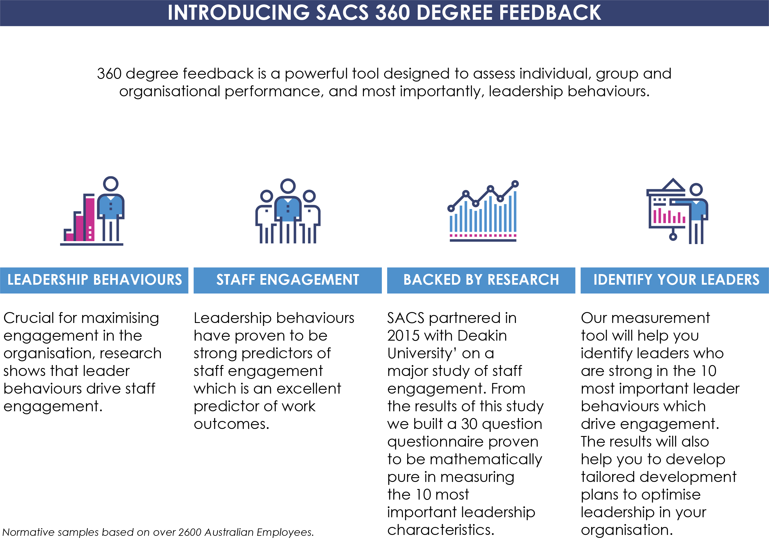 sacs 360 degree feedback example