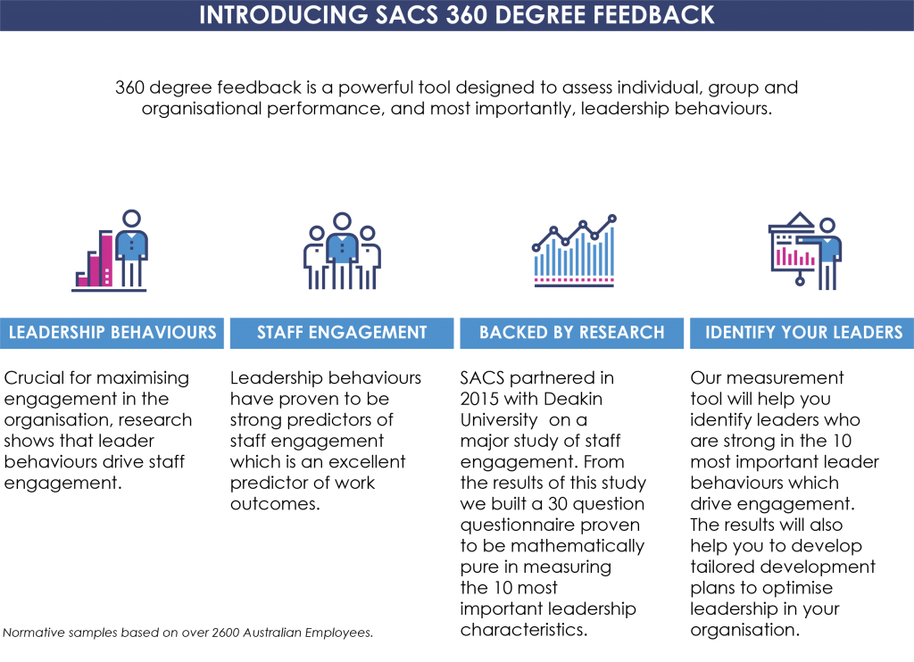 360 degree feedback helps companies get a better understanding of their leaders' and managers' strengths and weaknesses.