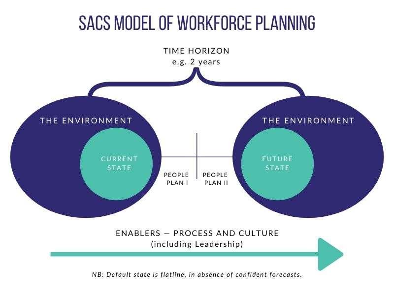 SACS - Workforce Planning Model